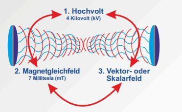 Hybridfeld-Therapie 2 Andreas Gratzl Heilpraktiker